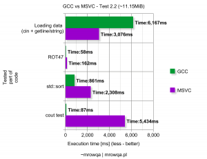 GCC vs MSVC - Test 2.2