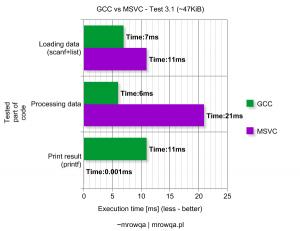 GCC vs MSVC - Test 3.1