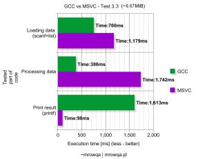 GCC vs MSVC - Test 3.3