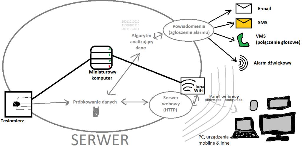 Schemat działania platformy