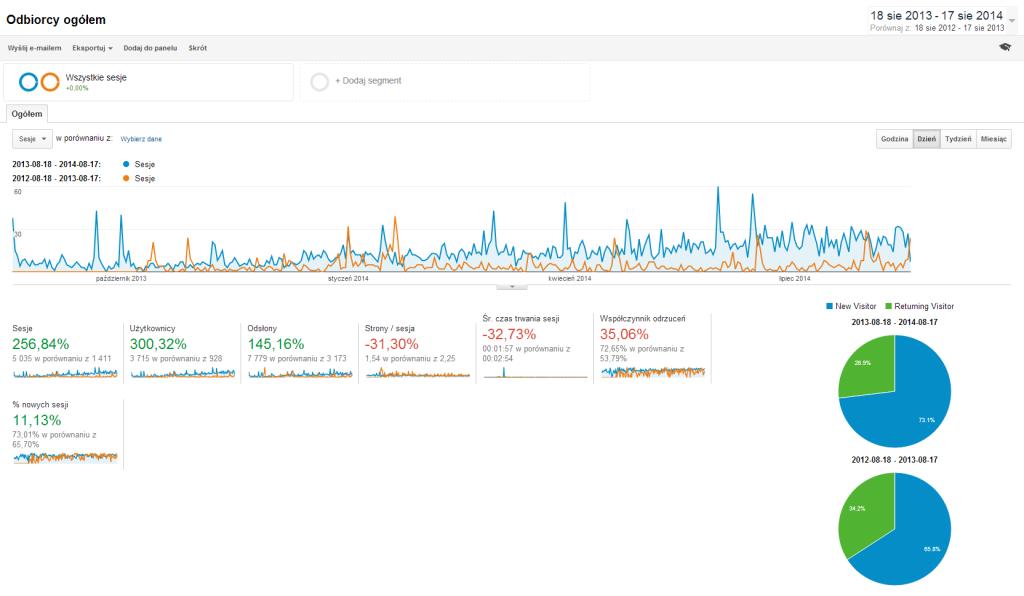 Statystyki zestawienia danych o ruchu z dwóch pierwszych lat Mrowqa's Bloga