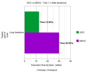 GCC vs MSVC - Test 1