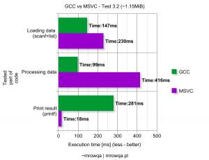 GCC vs MSVC - Test 3.2